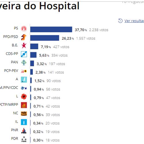 Europeias: PS foi o partido mais votado. Também venceu no concelho de Oliveira do Hospital
