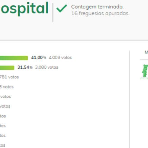 Legislativas 2019: Partido Socialista também venceu em Oliveira do Hospital (com vídeos)