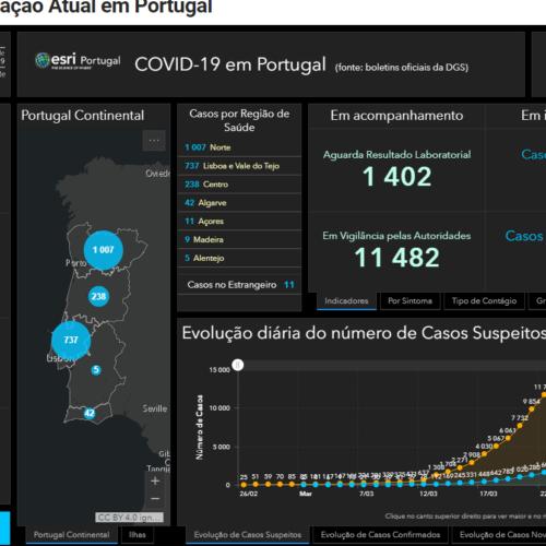 Covid-19: Mais de dois mil infetados. Portugal regista 23 mortes
