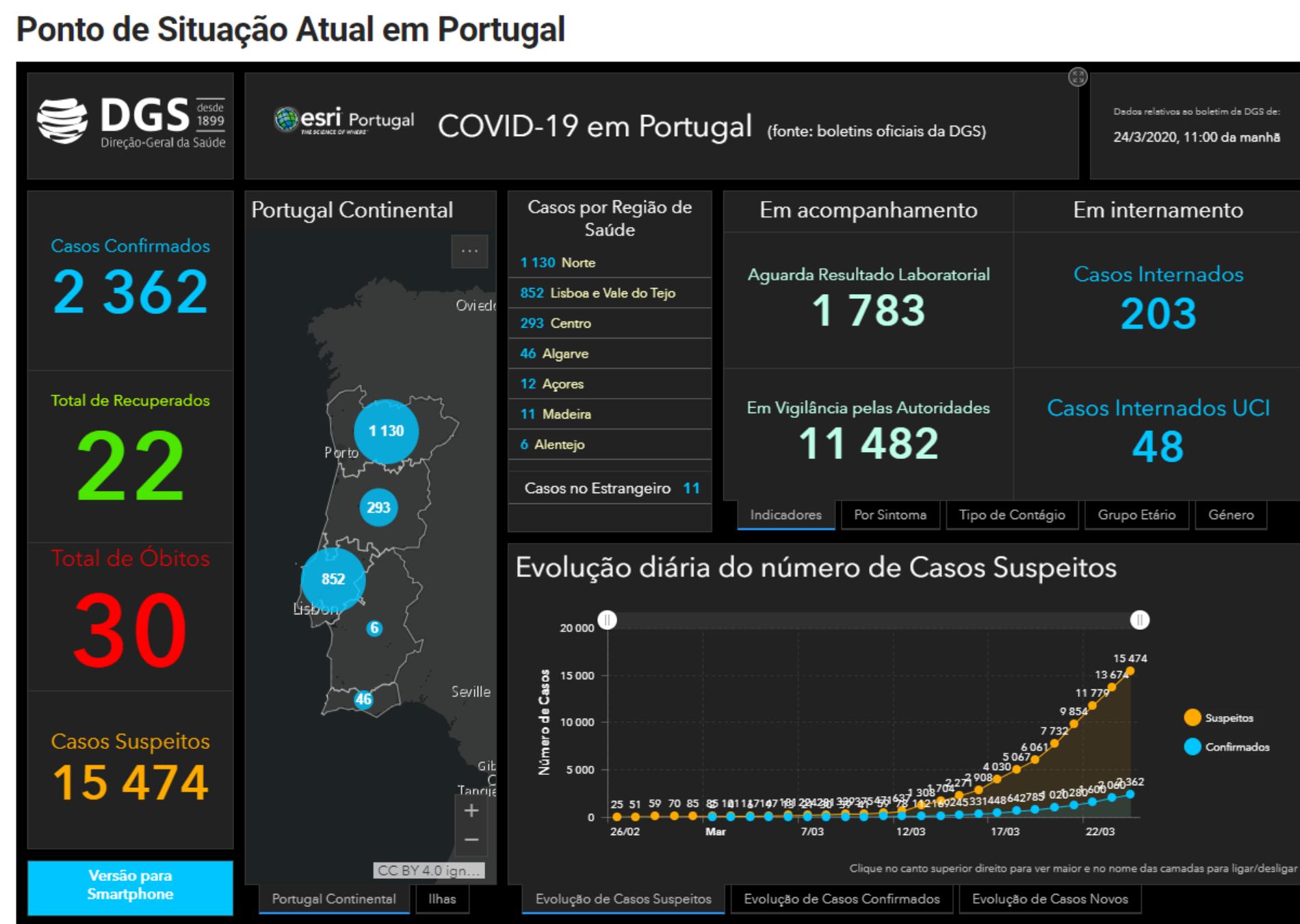 Covid-19: 33 mortes e 2362 infetados em Portugal