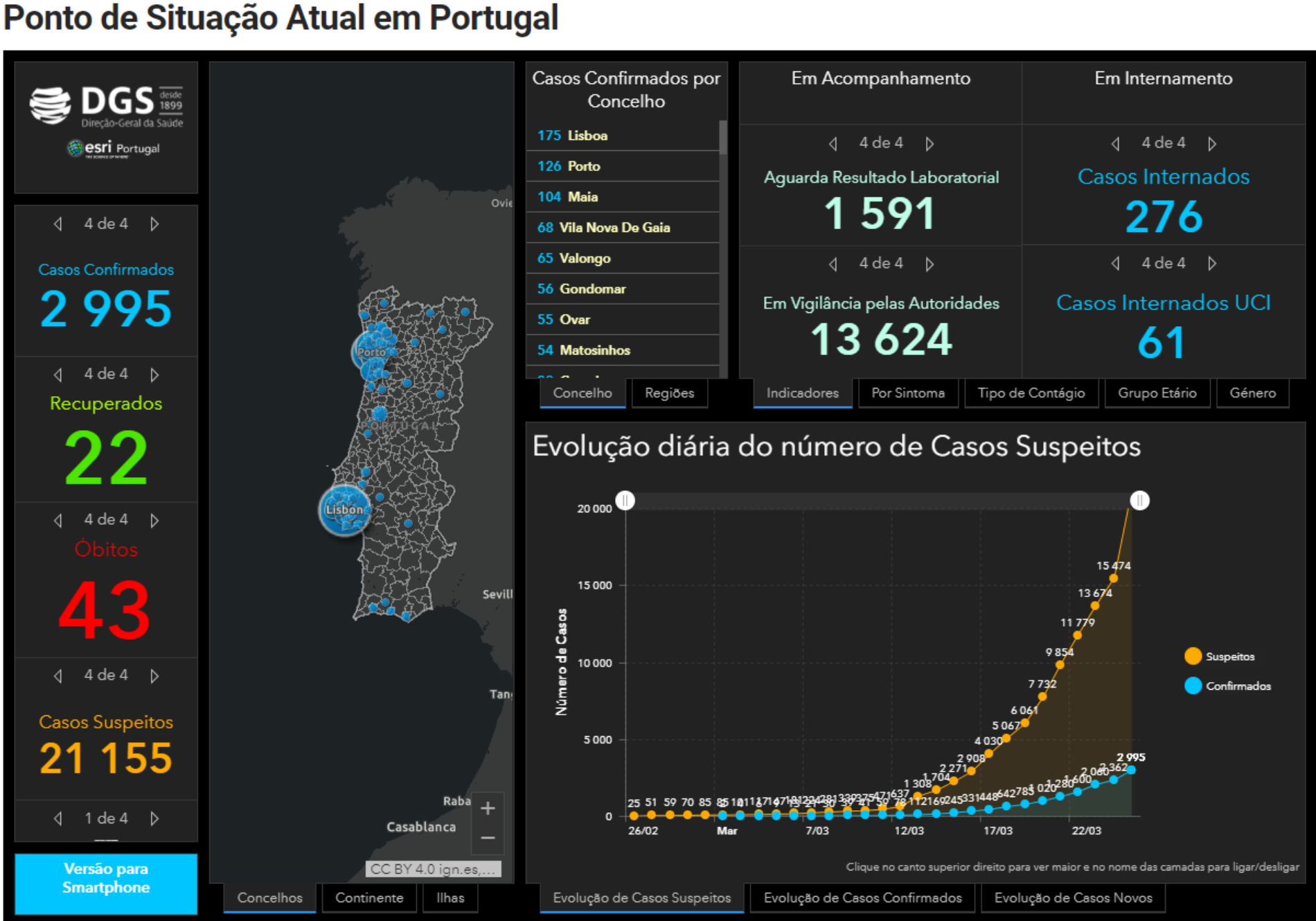 """Covid-19: 43 mortes e 2.995 infetados em Portugal. """"Portugal prestes a entrar na fase mais crítica"""" da pandemia"""