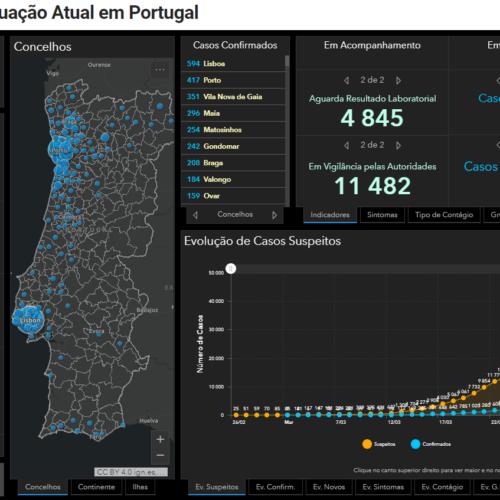 Portugal: 140 mortes e 6.408 infetados por Covid-19