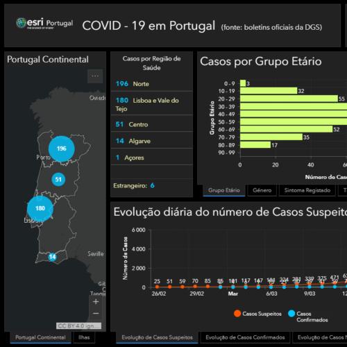 Há 448 casos confirmados de Covid-19 em Portugal. São mais 117 do que ontem