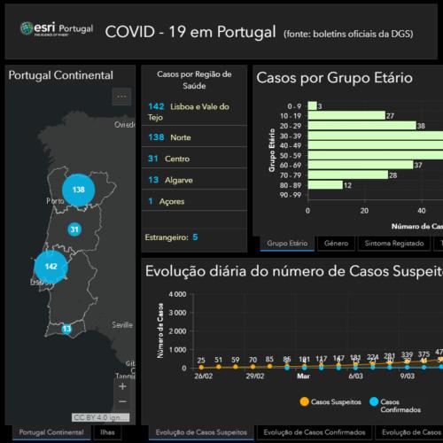 Covid-19: 331 infetados em Portugal. 18 nos cuidados intensivos. 3 pessoas curadas