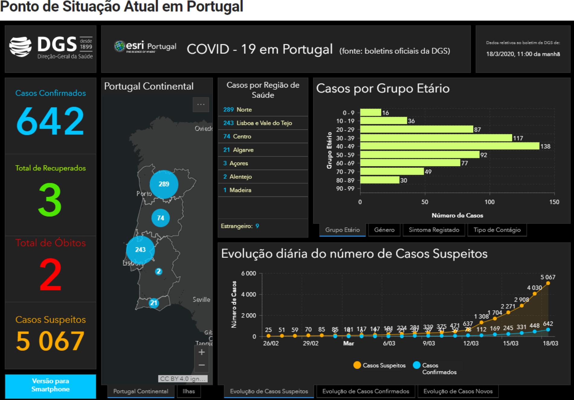 642 casos confirmados em Portugal, mais 194 em 24 horas. Regista-se a segunda morte