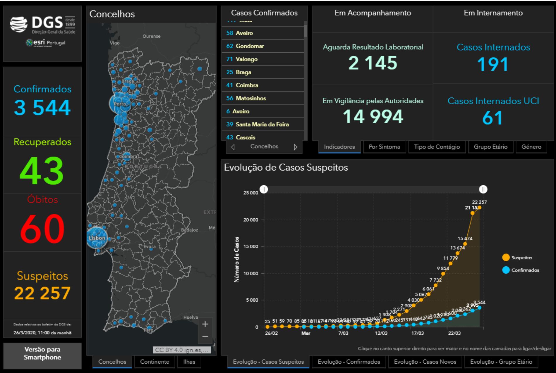 Covid-19: Subiu para 60 o número de mortes em Portugal. Há 3.544 infetados