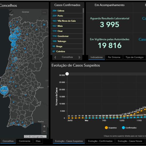 Subiu para 76 o número de mortes por Covid-19 em Portugal. Há 4 268 infetados