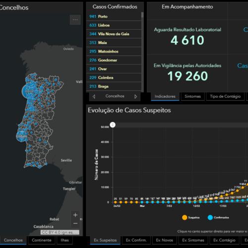Covid_19: Subiu para 160 o número de mortes em Portugal. São já 7.443 infetados