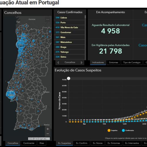 Covid-19: 209 mortes, 9034 infetados e 68 recuperados em Portugal