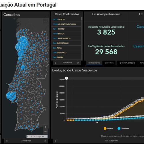 Covid-19: Portugal com 973 mortos e 24.505 infetados