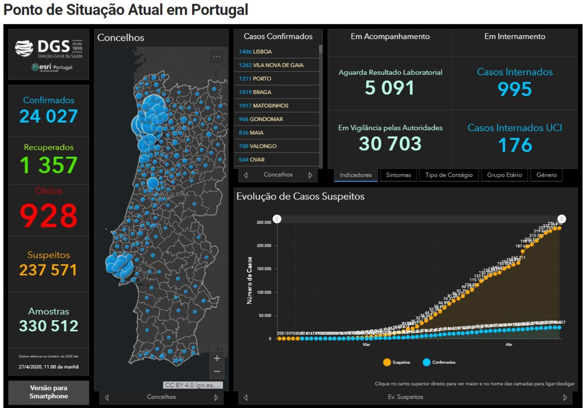 Covid-19: Portugal com 928 mortos e 24.027 infetados