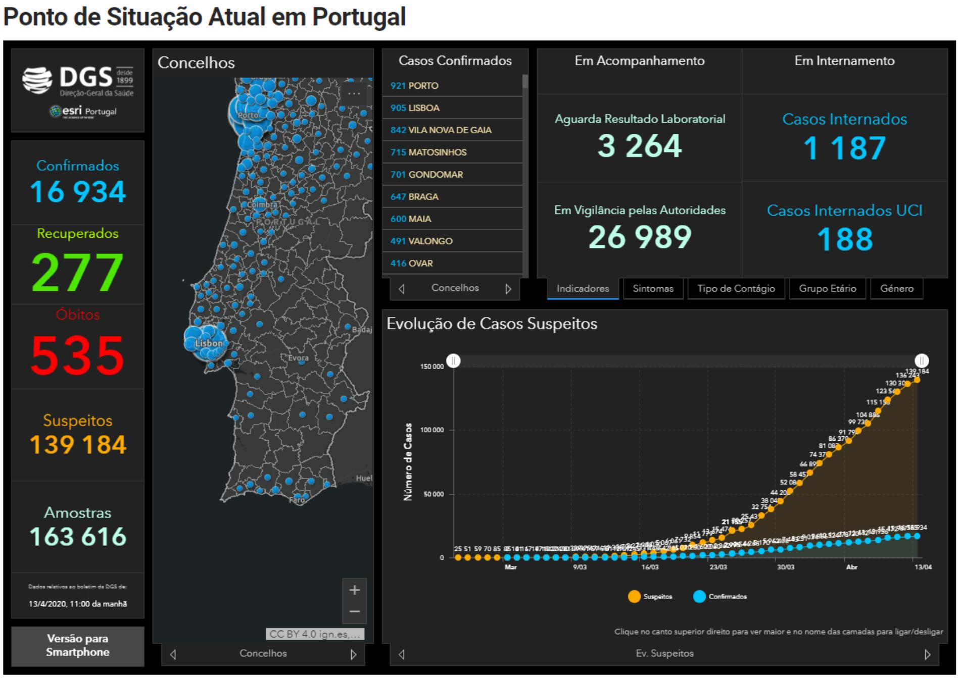 Covid-19: Portugal regista 535 mortos e 16 934 infetados