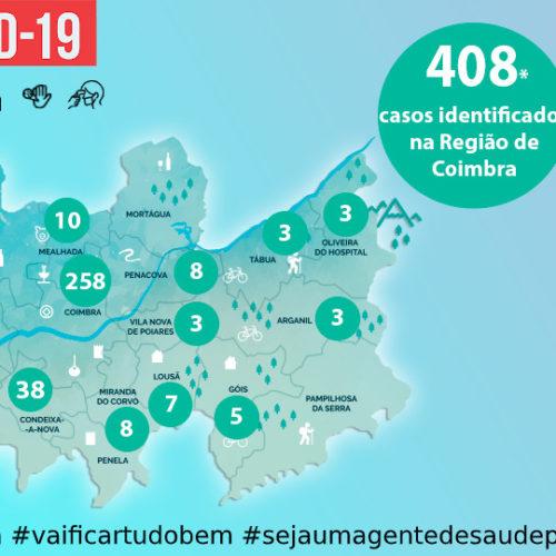Região de Coimbra com 408 casos positivos de Covid-19