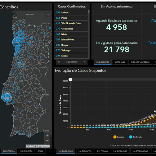 Covid-19: Portugal regista 9.886 infetados e 246 mortos
