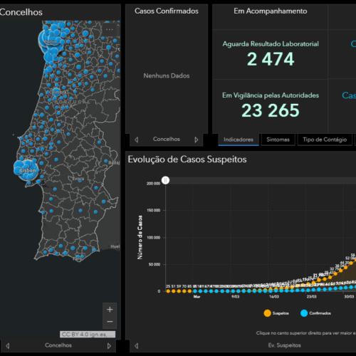 Covid-19: Morreram 567 pessoas em Portugal de Covid-19. Há 17.448 infetados