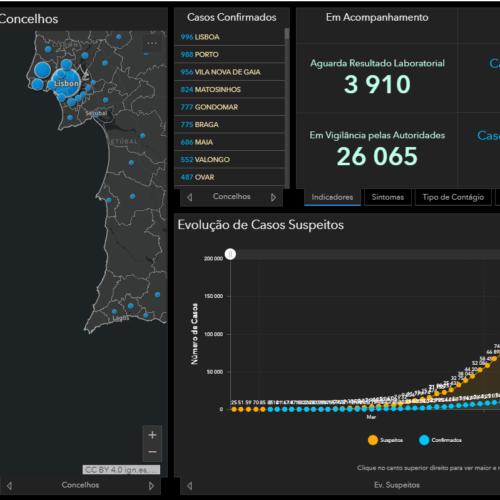 Covid-19: Número de mortos subiu para 629 em Portugal . Há 18.841 infetados