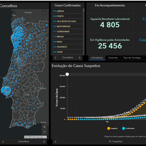 Número de mortos em Portugal sobe para 657. Há 19.022 infetados