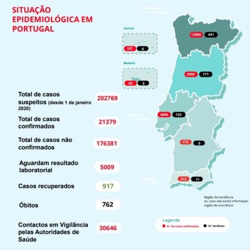 Covid-19: 762 pessoas morreram em Portugal. Há 21.379 infetados
