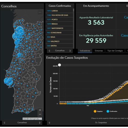 Covid-19: 948 mortos e 24.322 infetados em Portugal