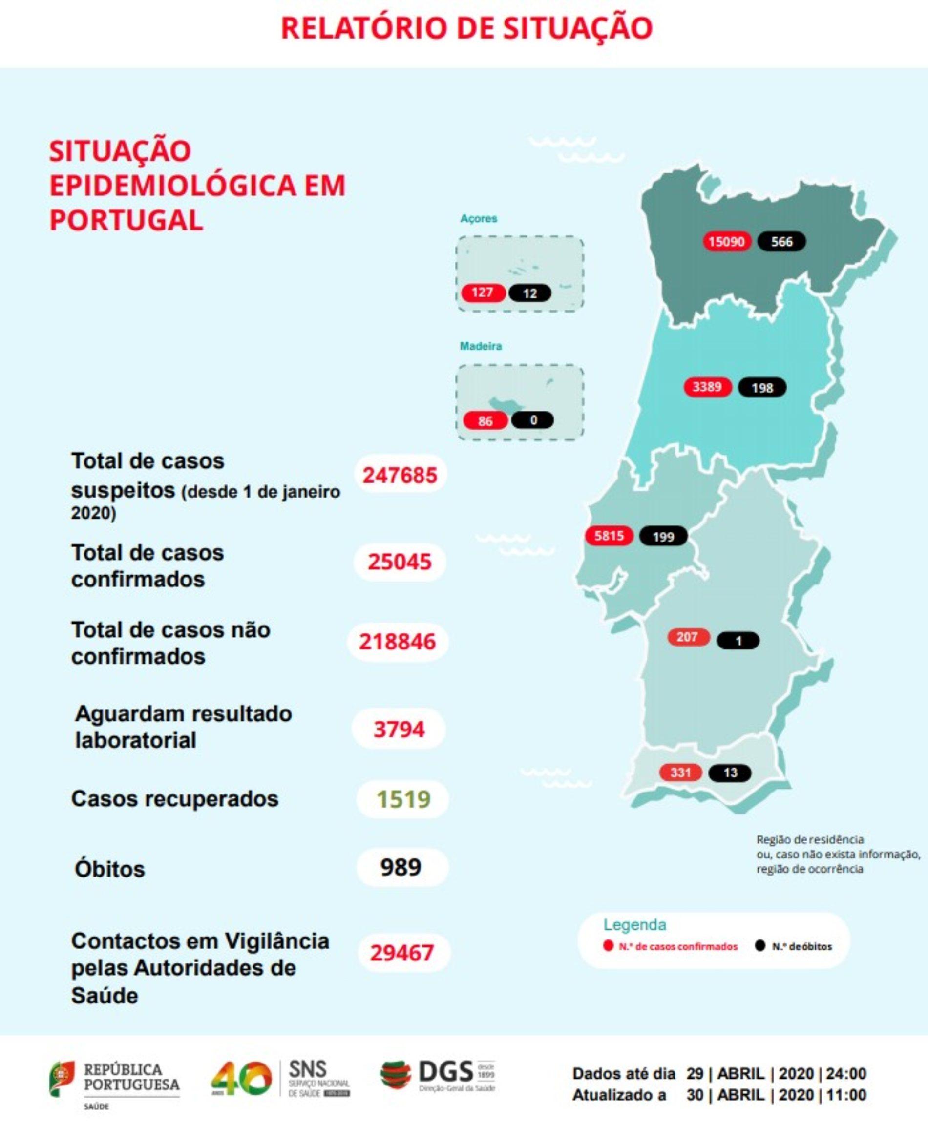 Covid-19: Portugal regista 989 mortos e 25.045 infetados