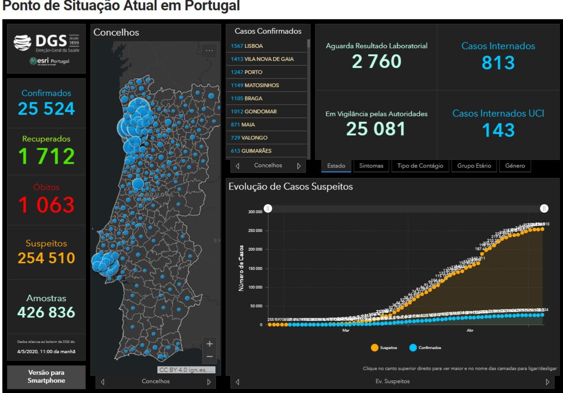 Covid-19: Portugal com 1.063 mortes e 25.524 infetados