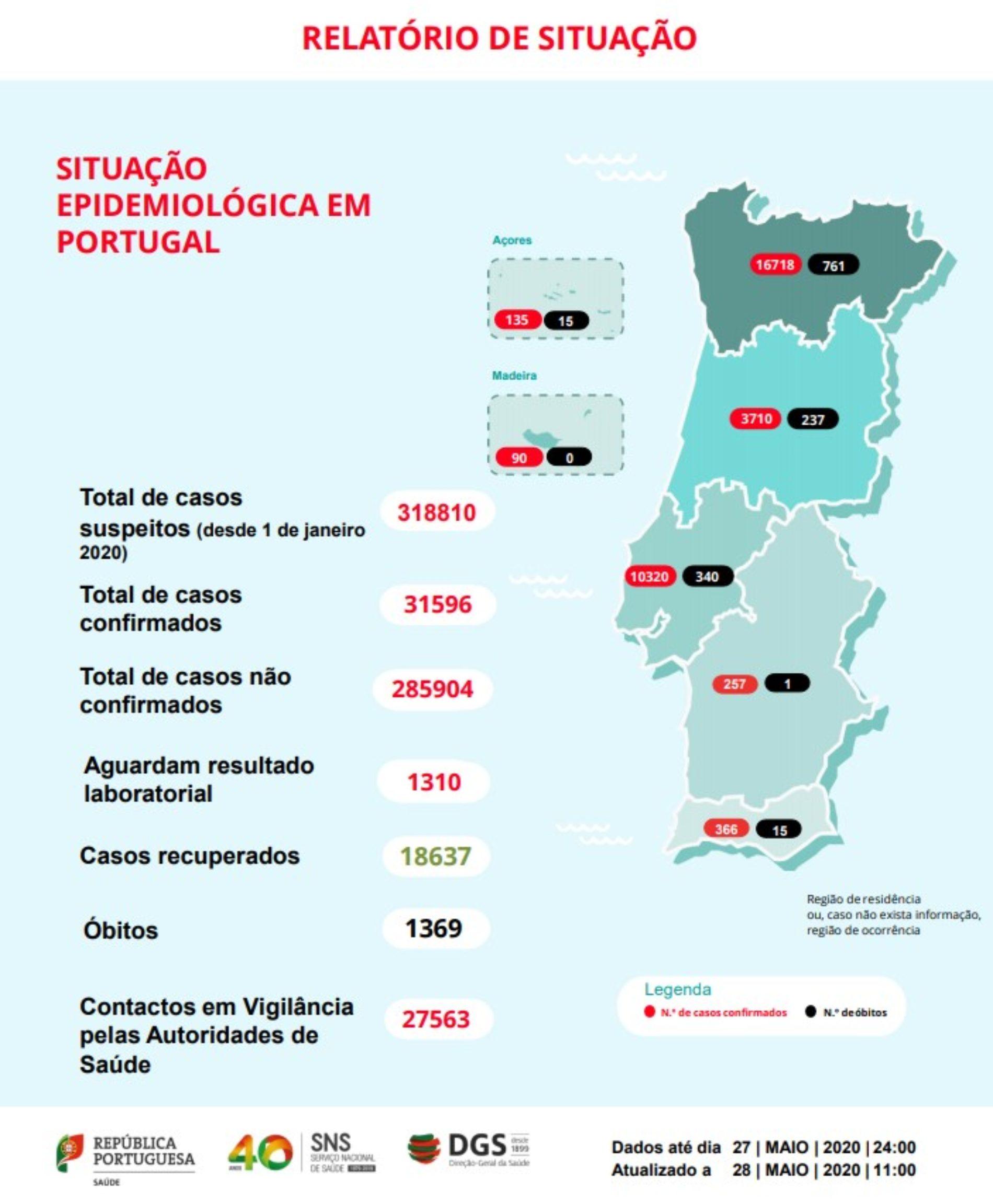 Portugal regista 1.369 mortos e 31.596 infetados por Covid-19
