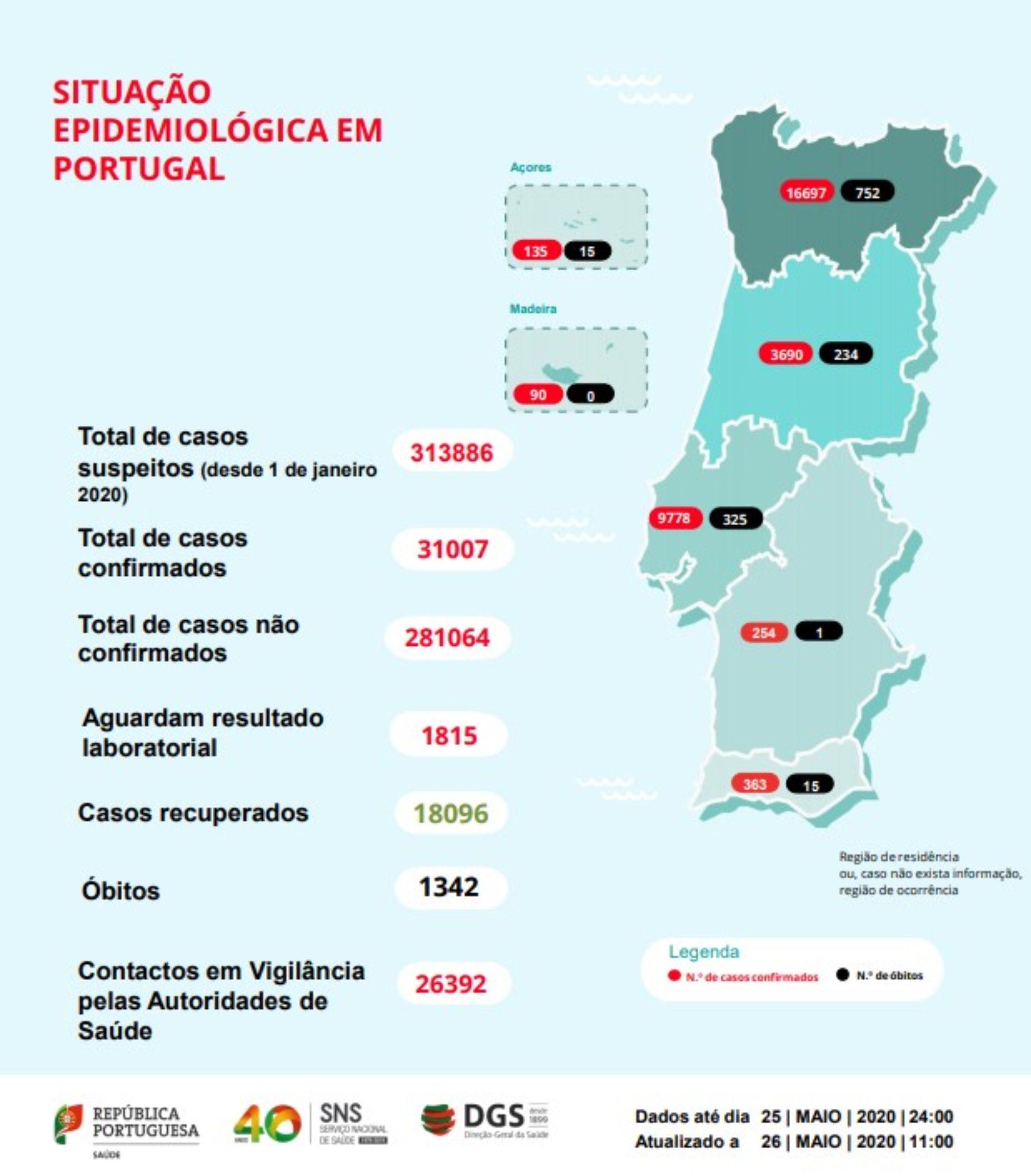 Covid-19: Portugal regista 1.342 mortos e 31.007 infetados
