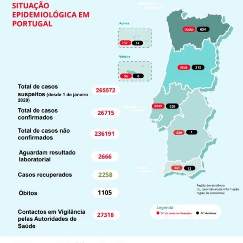 Covid-19. Portugal regista 1.105 mortes e 26.715 infetados