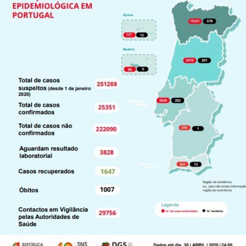 Portugal ultrapassa barreira dos mil mortos por Covid-19. Há 29 756 infetados