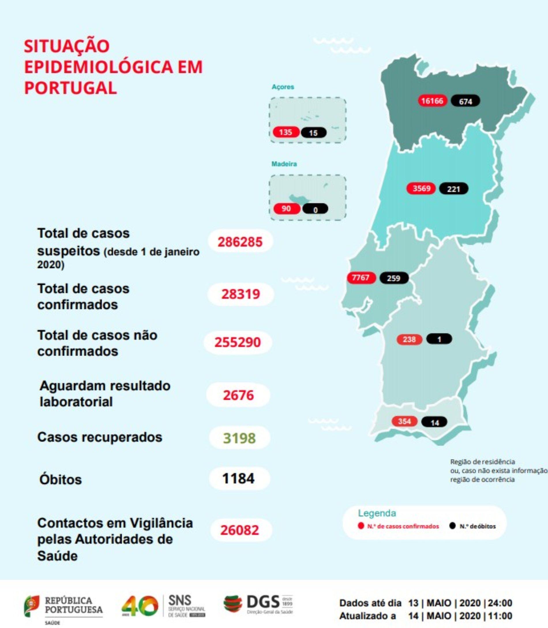 Portugal regista mais nove mortes por Covid-19 e 187 infeções