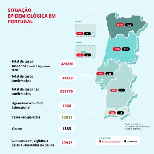 Há mais 14 mortos e 350 novos casos de Covid-19 em Portugal