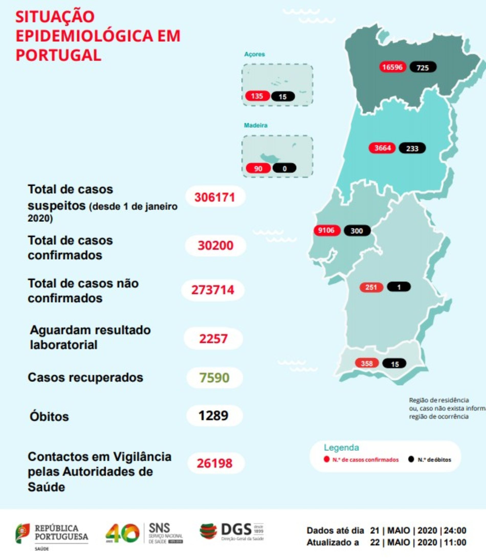 Portugal tem mais de 30 mil infetados por Covid-19. Já morreram 1289 pessoas