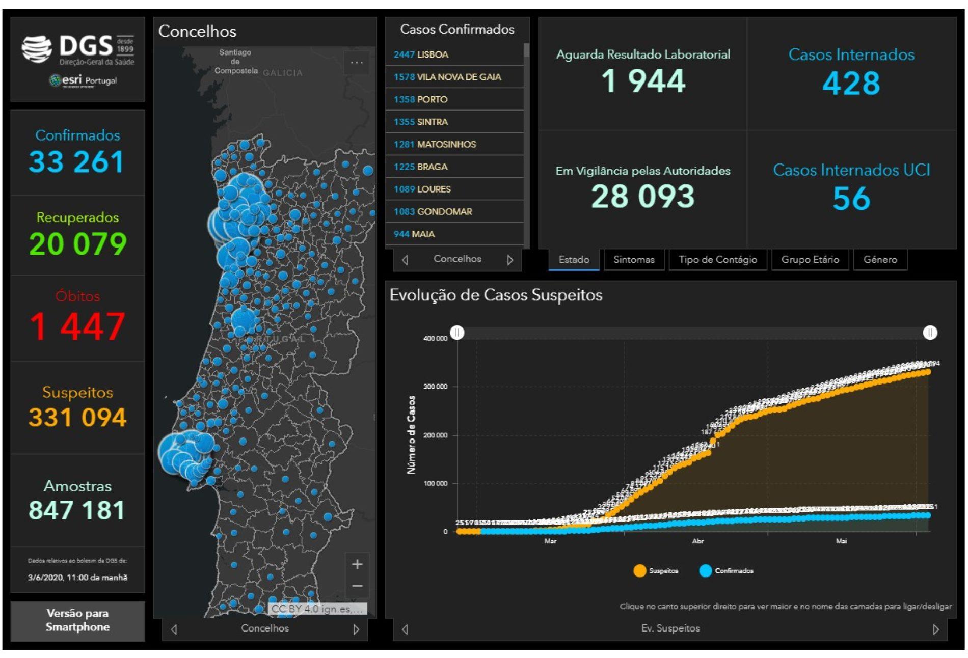 Portugal regista mais 366 infeções e 11 mortes por Covid-19
