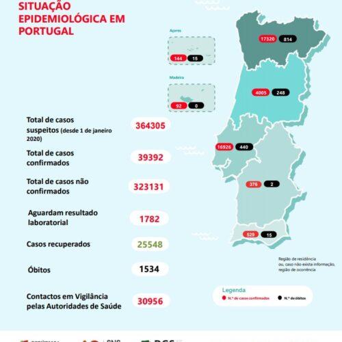 Portugal registou 4 mortes e 259 infetados por Covid-19 em 24 horas