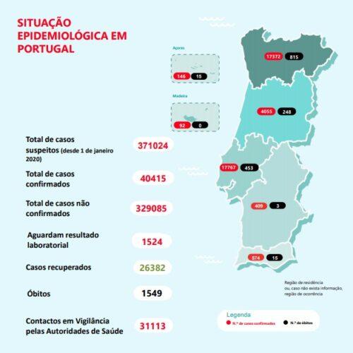 Covid-19: Portugal regista mais seis mortos e 311 novos casos
