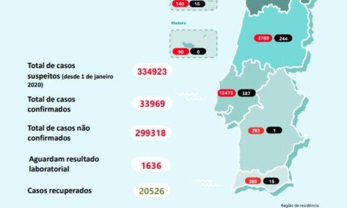 Portugal regista mais 10 mortes e mais 377 infetados por Covid- 19