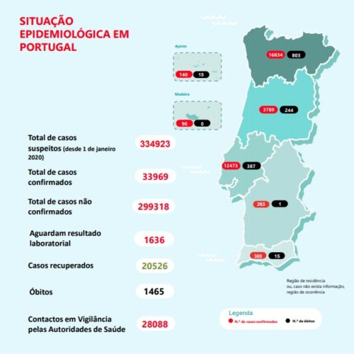 Portugal regista mais 10 mortes e mais 377 infetados por Covid- 19
