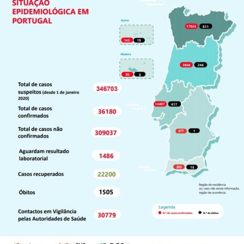 Covid-19: Portugal regista apenas um morto em 24 horas. Há mais 270 infetados
