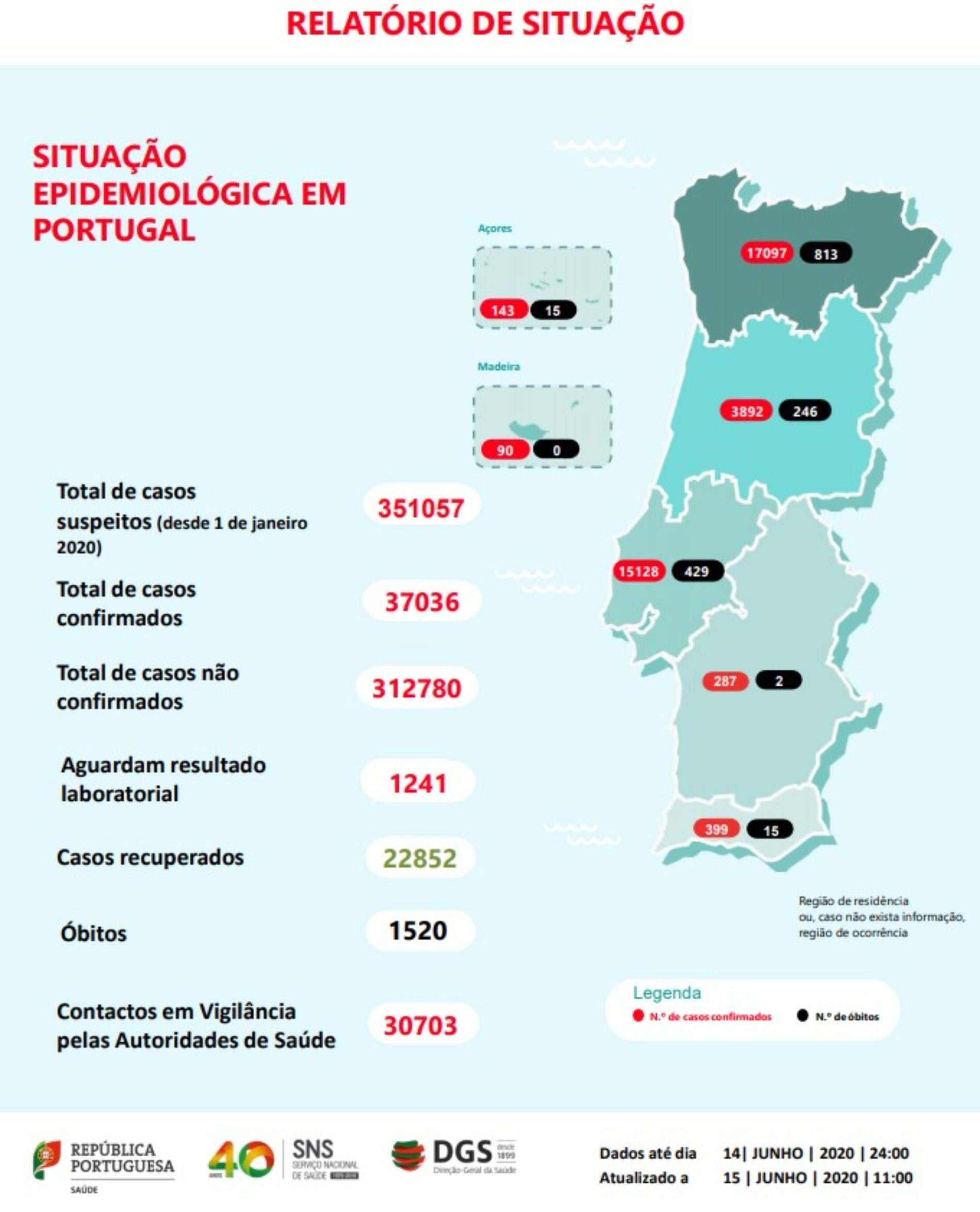 Covid-19: Portugal regista mais três mortes e 346 novos casos