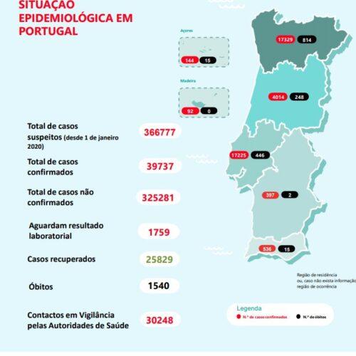 Covid-19: Portugal regista mais seis mortos e 345 infeções