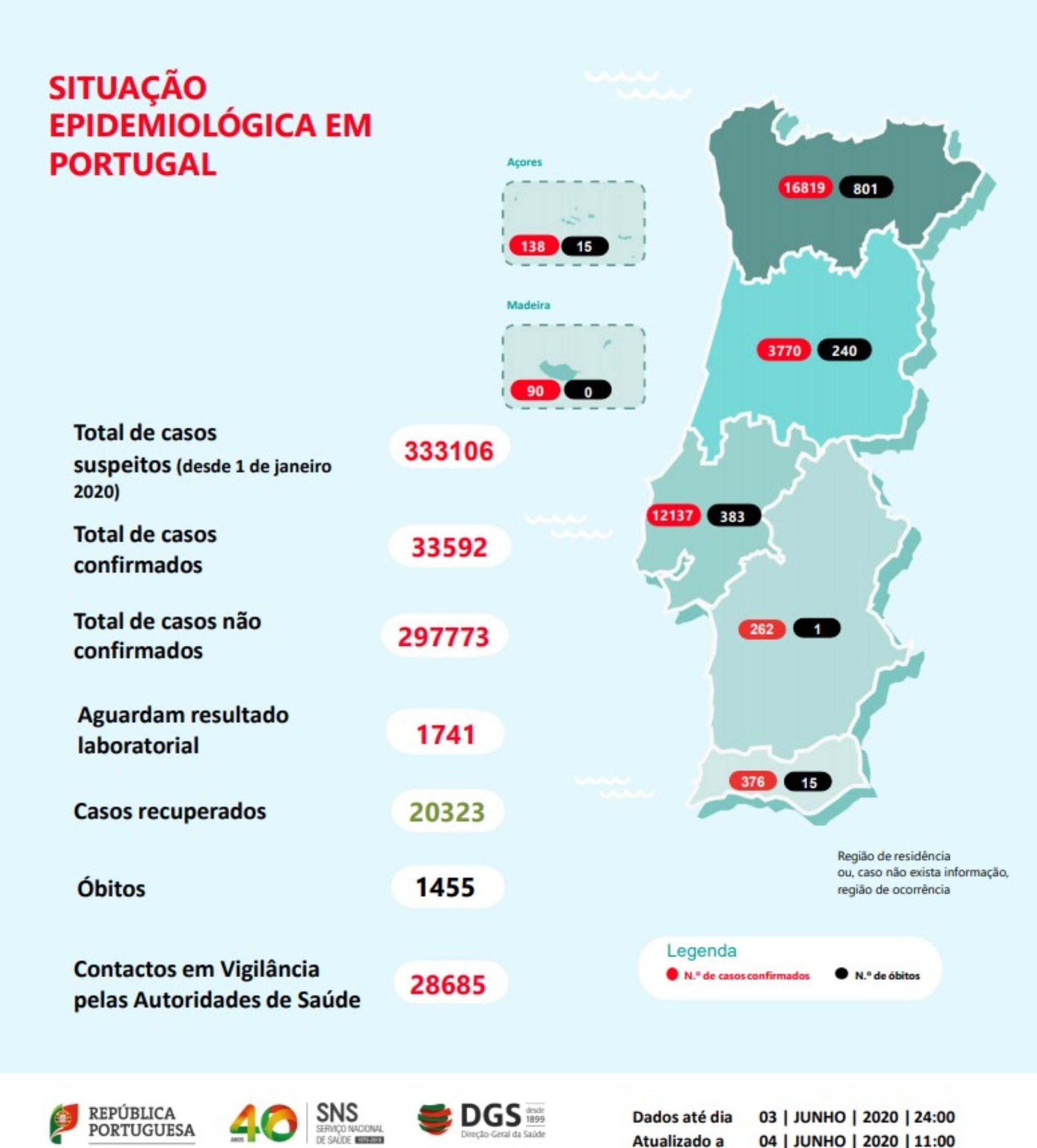 Portugal regista mais 331 infeções e 8 mortes por Covid-19