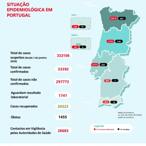 Portugal regista mais 331 infeções e 8 mortes por Covid-19