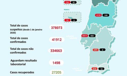 Covid-19: Portugal regista mais 4 mortos e 266 infetados