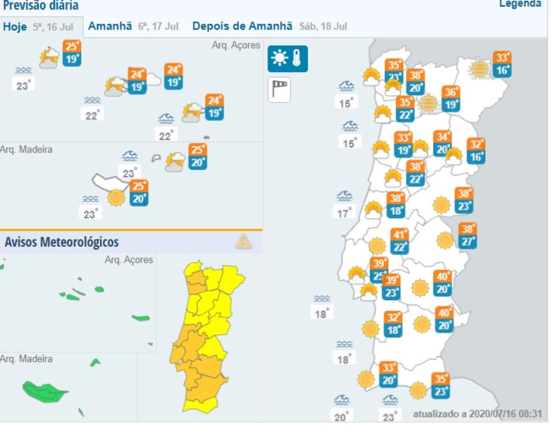 Calor põe oito distritos sob aviso laranja. Temperaturas chegam aos 41ºC