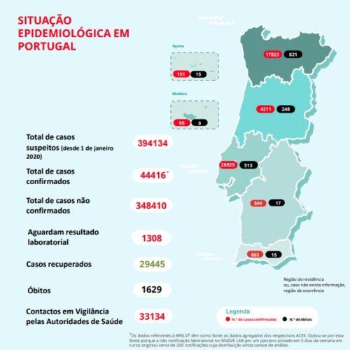 Covid-19: Portugal regista mais nove mortos e 287 infetados