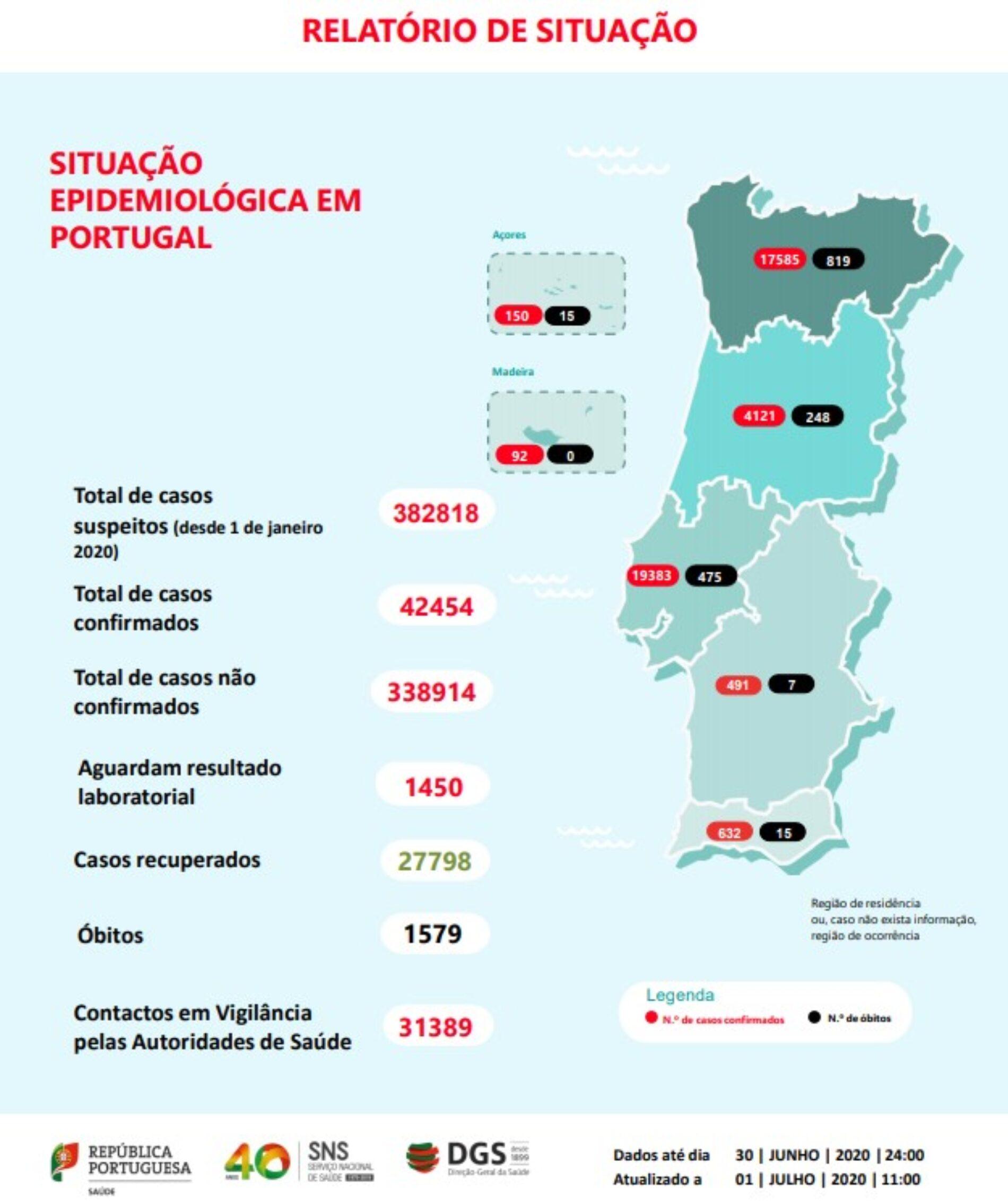 Covid-19: Mais 313 infetados e três mortes em Portugal