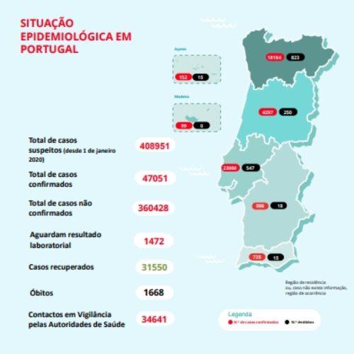 Portugal contabiliza mais 6 mortos e 233 casos de Covid-19