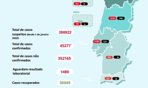 Covid-19: Mais 13 mortos e 418 infetados em Portugal