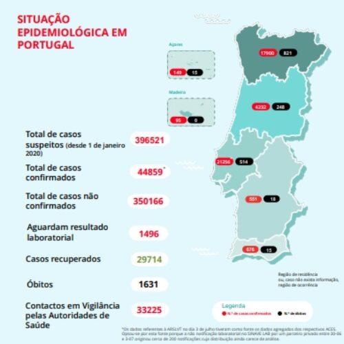 Covid-19: Portugal regista mais dois mortos e 443 infetados